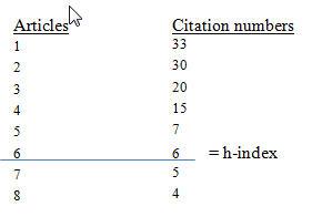 graphic_of_h-index