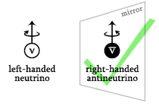 right_handed_antineutrino_yes