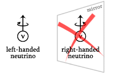 right_handed_neutrino_no