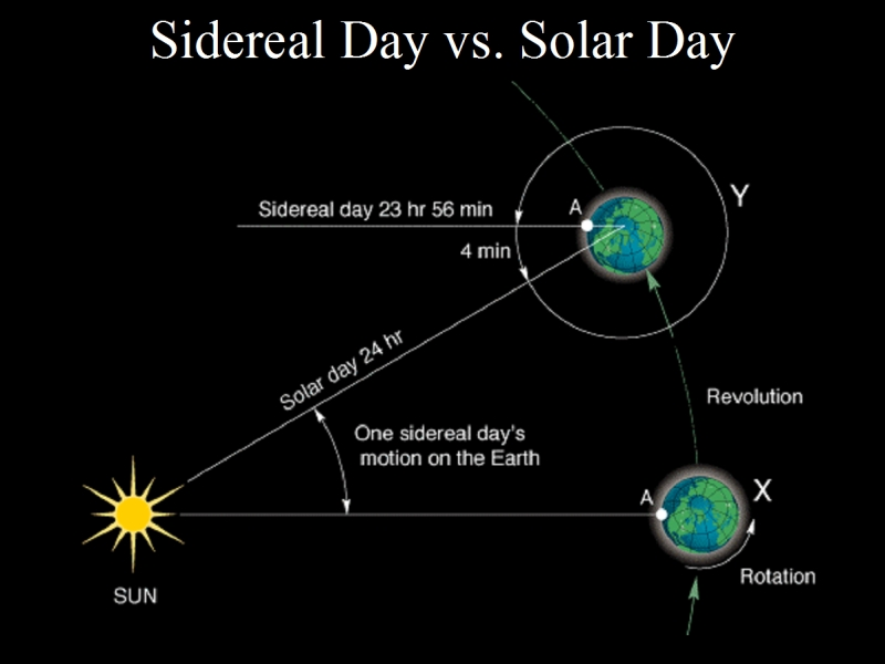 Sidereal Rotation Vs Solar Day - YouTube