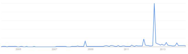 trend_higgs_boson