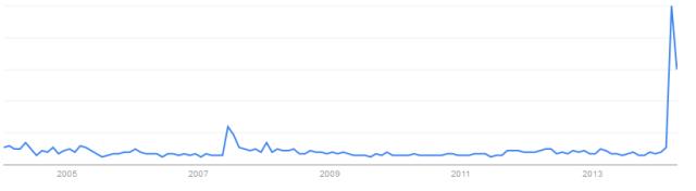 trend_spacetime