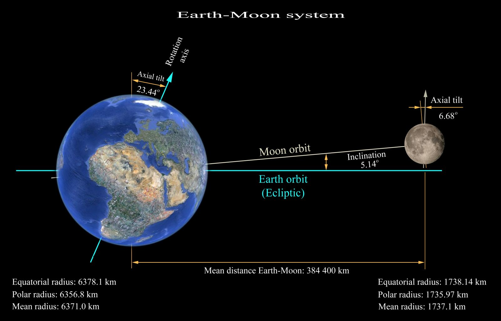 sun and moon orbit the earth in our solar system of - photo #41