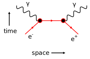 electron_positron_annhilation
