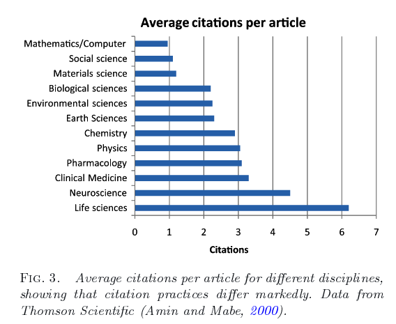 avg_citations_per_article_for_different_fields