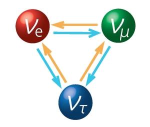 neutrino-flavors_web_CreditT2K