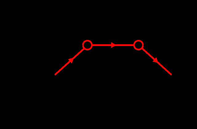 Detailed history of feynman diagrams renaissance universal feynmanepannihilation ccuart Choice Image