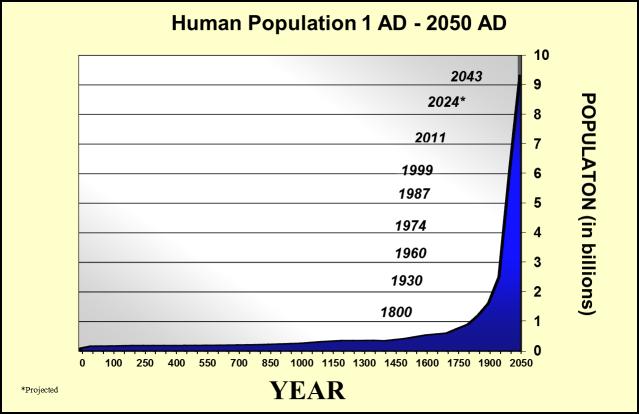 populationgrowthhistory