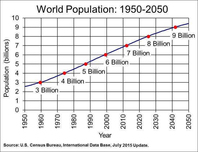 worldpopulationtrend