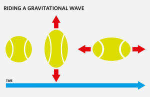 shape_oscillation_gravitational_wave