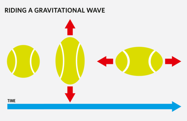 shape_oscillation_gravitational_wave