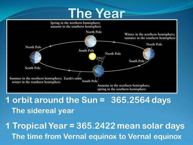 solar_sideral_year
