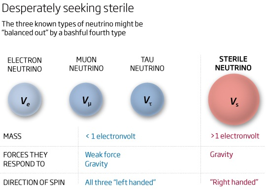 sterile_neutrino_does_not_exist