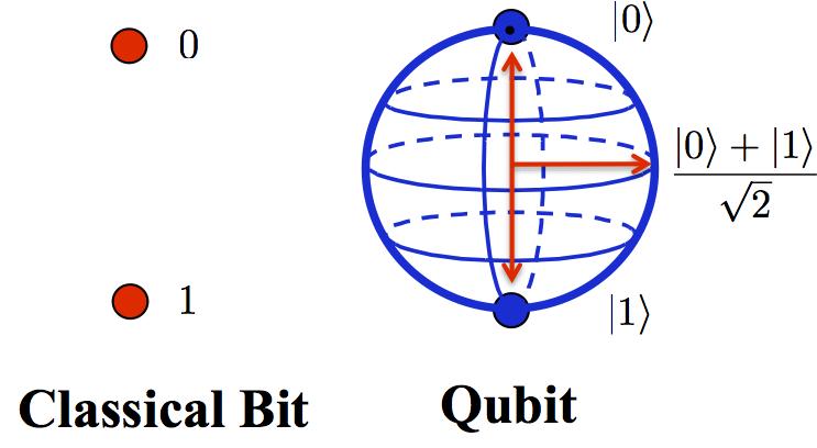 кубиты и квантовый компьютер
