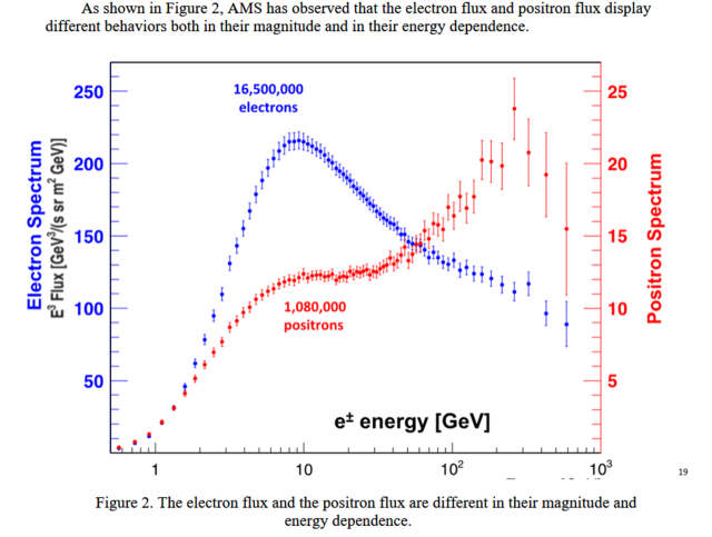 electron_positron_spectrum_ams02